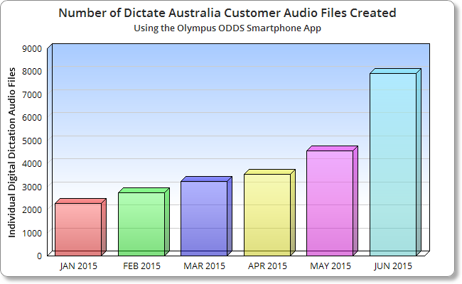 The Use of Smartphones for Professional Dictation in the Cloud Increases by 400% in the Last 6 Months